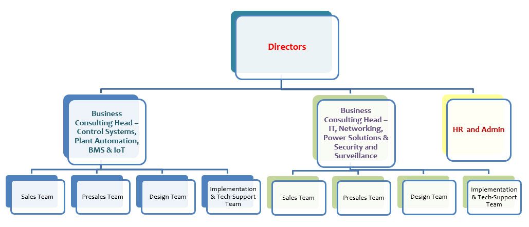 Organization Structure Datacon Systems